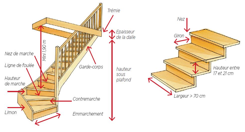 Schéma prise de cotes escalier